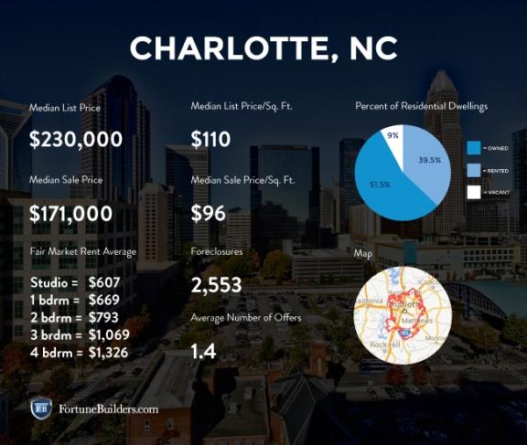 charlotte-housing-statistics