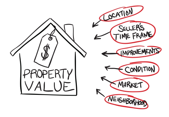 Factors that affect value